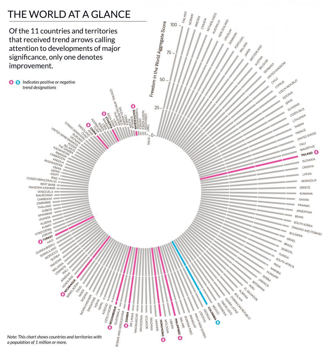 infografica libertà nel mondo