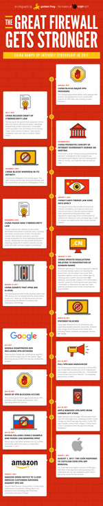 censura di internet in Cina infografica